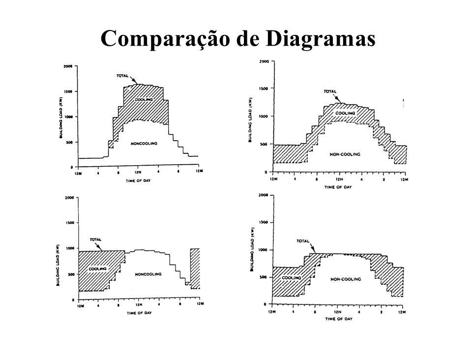 Comparação de Diagramas