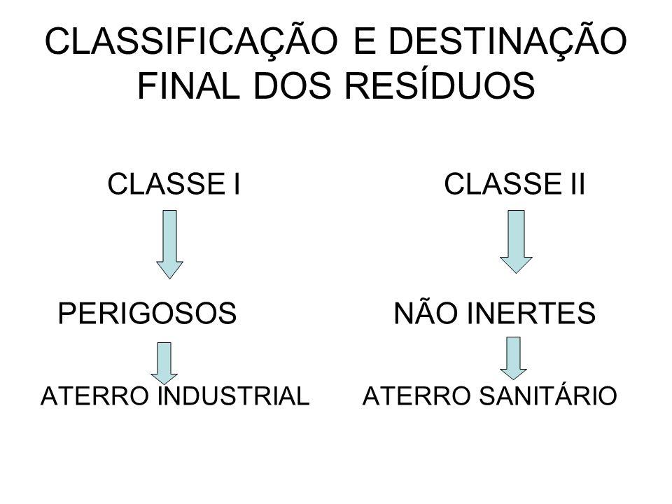 CLASSIFICAÇÃO E DESTINAÇÃO FINAL DOS RESÍDUOS CLASSE I CLASSE II PERIGOSOS NÃO INERTES ATERRO INDUSTRIAL ATERRO SANITÁRIO