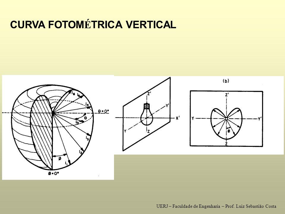 SUPERFÍCIE FOTOMÉTRICA - DIAGRAMAS FOTOMÉTRICOS CURVA FOTOM É TRICA HORIZONTAL UERJ – Faculdade de Engenharia – Prof.