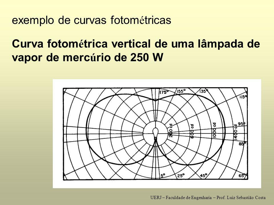 CURVA FOTOM É TRICA VERTICAL UERJ – Faculdade de Engenharia – Prof. Luiz Sebastião Costa