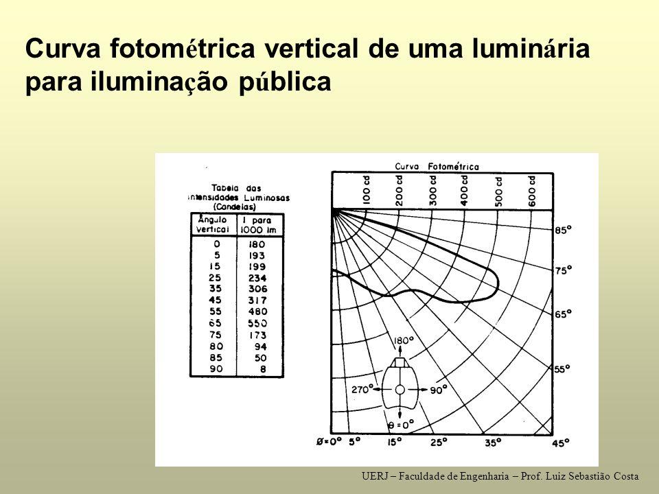 exemplo de curvas fotom é tricas Curva fotom é trica vertical de uma lâmpada de vapor de merc ú rio de 250 W UERJ – Faculdade de Engenharia – Prof.