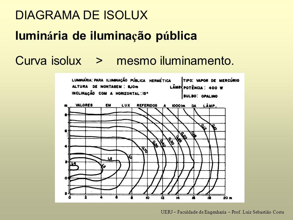 DIAGRAMA DE ISOCANDELAS Linha isocandela > mesma intensidade luminosa diagrama de isocandelas em proje ç ão senoidal UERJ – Faculdade de Engenharia – Prof.