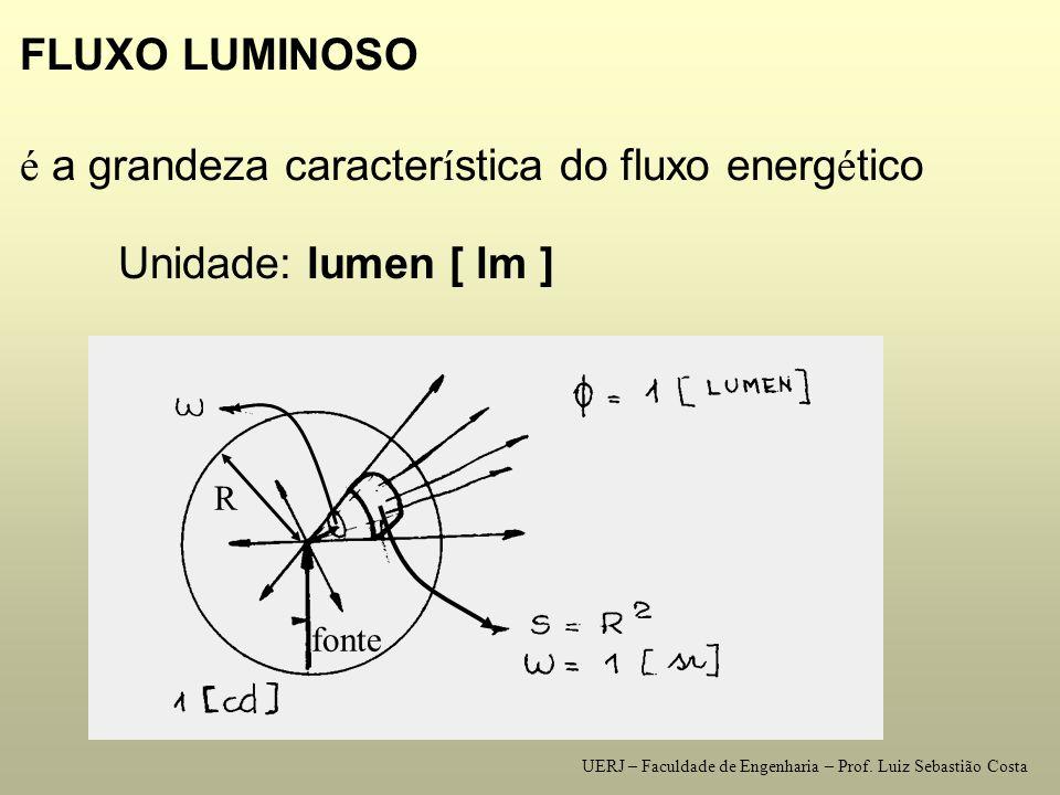 N Ú MERO DE LUMIN Á RIAS n = ----- onde: n = nº de luminárias = fluxo luminoso total (lumens) = fluxo luminoso da(s) lâmpada(s) da luminária [lumens] UERJ – Faculdade de Engenharia – Prof.