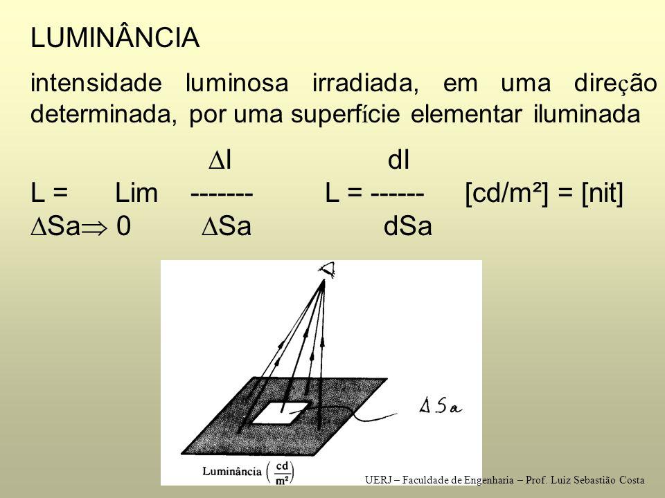 ILUMINAMENTO Unidade de iluminamento [ lm/m ² ] [lux] UERJ – Faculdade de Engenharia – Prof.