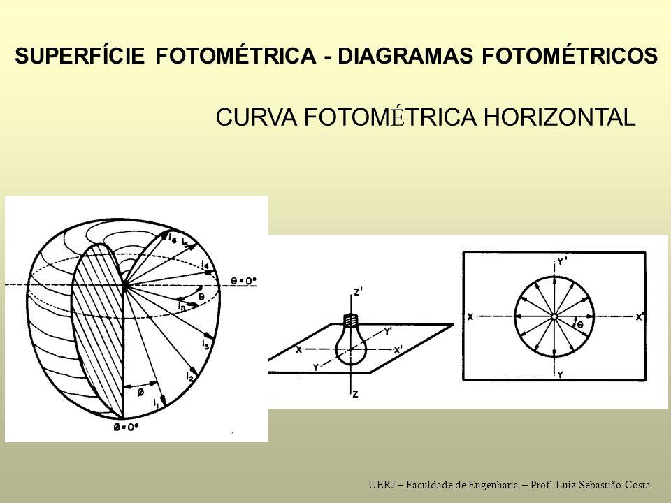 LUMINÂNCIA intensidade luminosa irradiada, em uma dire ç ão determinada, por uma superf í cie elementar iluminada I dI L = Lim ------- L = ------ [cd/m²] = [nit] Sa 0 Sa dSa UERJ – Faculdade de Engenharia – Prof.
