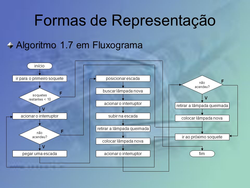 Formas de Representação Algoritmo 1.7 em Fluxograma início ir para o primeiro soquete soquetes restantes < 10 acionar o interruptor pegar uma escada posicionar escada buscar lâmpada nova acionar o interruptor não acendeu.