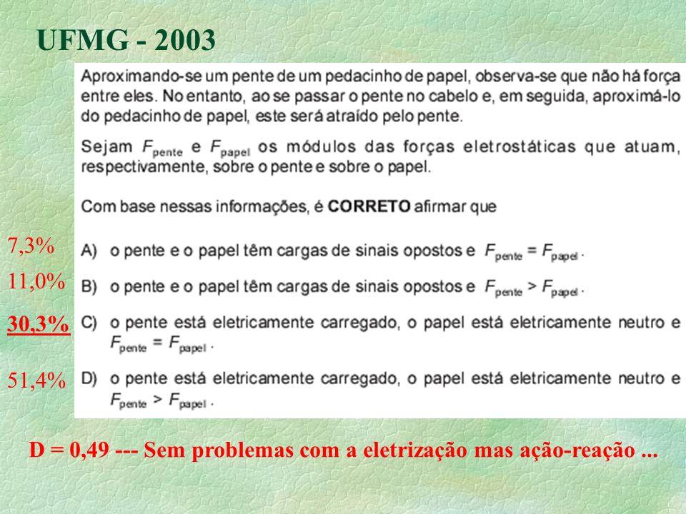 UFMG - 2003 7,3% 11,0% 30,3% 51,4% D = 0,49 --- Sem problemas com a eletrização mas ação-reação...