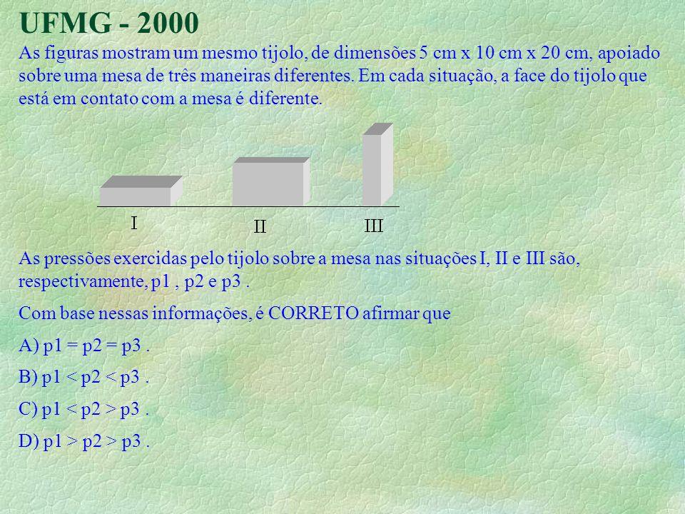 UFMG - 2000 As figuras mostram um mesmo tijolo, de dimensões 5 cm x 10 cm x 20 cm, apoiado sobre uma mesa de três maneiras diferentes. Em cada situaçã