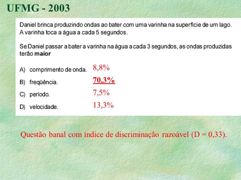 UFMG - 2003 Questão banal com índice de discriminação razoável (D = 0,33). 8,8% 70,3% 7,5% 13,3%