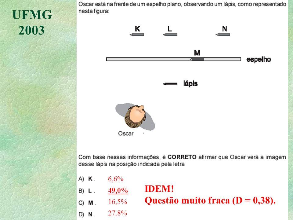 UFMG 2003 IDEM! Questão muito fraca (D = 0,38). 6,6% 49,0% 16,5% 27,8%