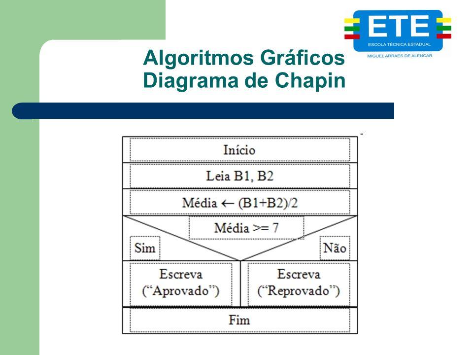Algoritmos Gráficos Diagrama de Chapin
