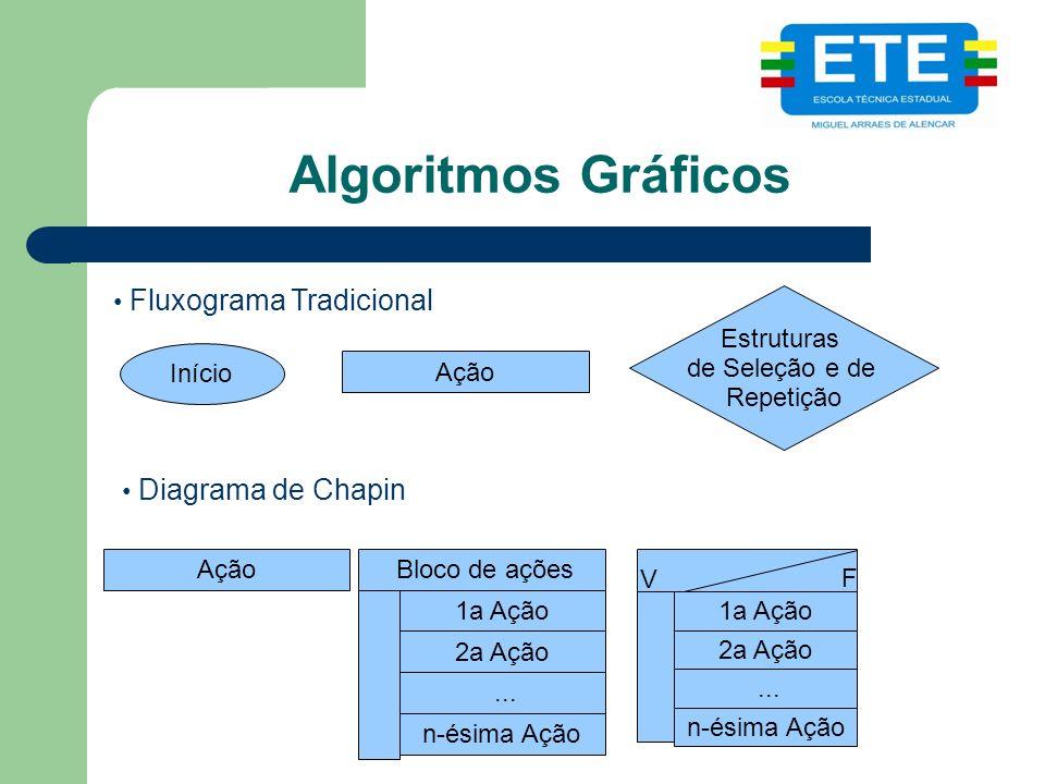 Algoritmos Gráficos Fluxograma Tradicional Diagrama de Chapin Início Ação Estruturas de Seleção e de Repetição Ação Bloco de ações 1a Ação 2a Ação...