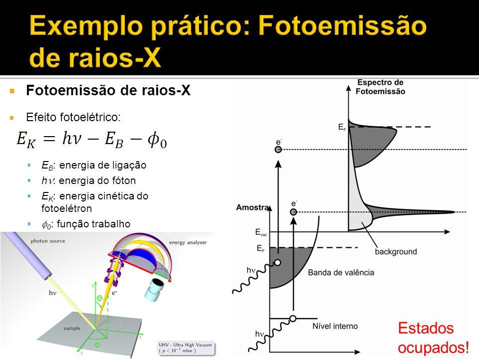 Fotoemissão de raios-X Efeito fotoelétrico: E B : energia de ligação h : energia do fóton E K : energia cinética do fotoelétron 0 : função trabalho Es