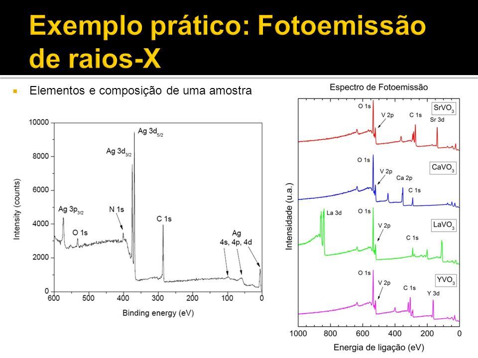 Elementos e composição de uma amostra