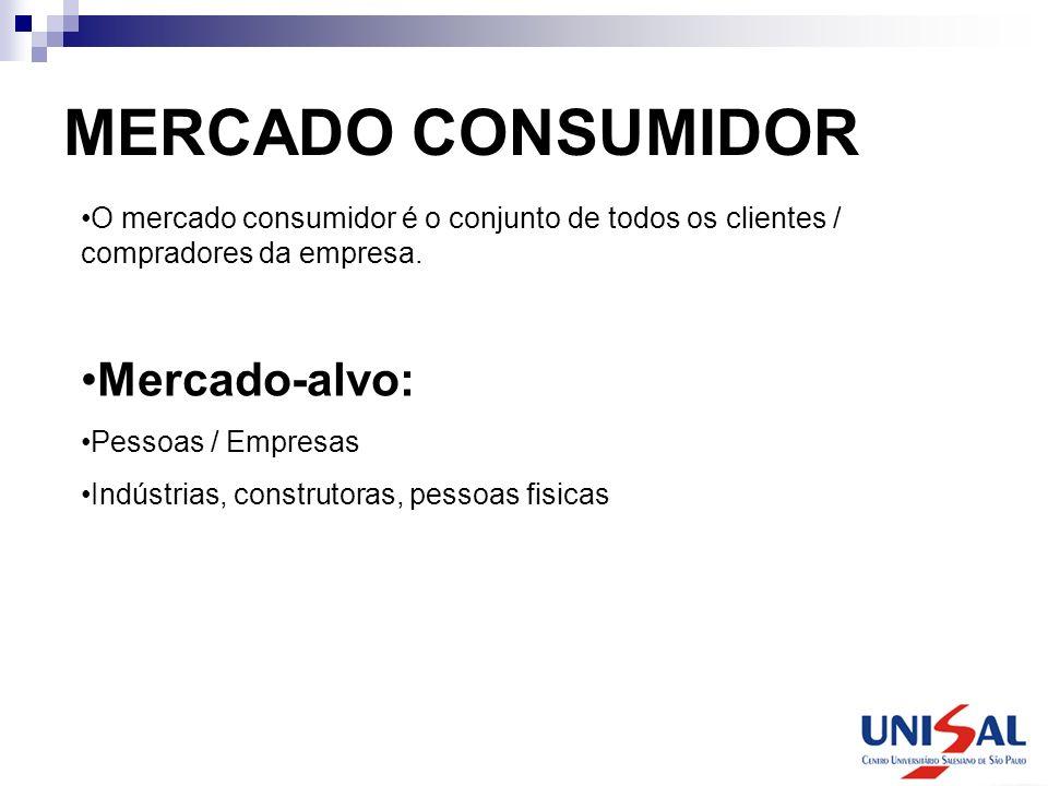 MERCADO CONSUMIDOR O mercado consumidor é o conjunto de todos os clientes / compradores da empresa. Mercado-alvo: Pessoas / Empresas Indústrias, const