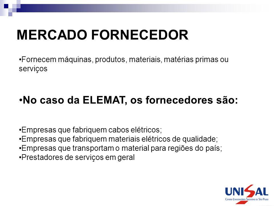 MERCADO FORNECEDOR Fornecem máquinas, produtos, materiais, matérias primas ou serviços No caso da ELEMAT, os fornecedores são: Empresas que fabriquem