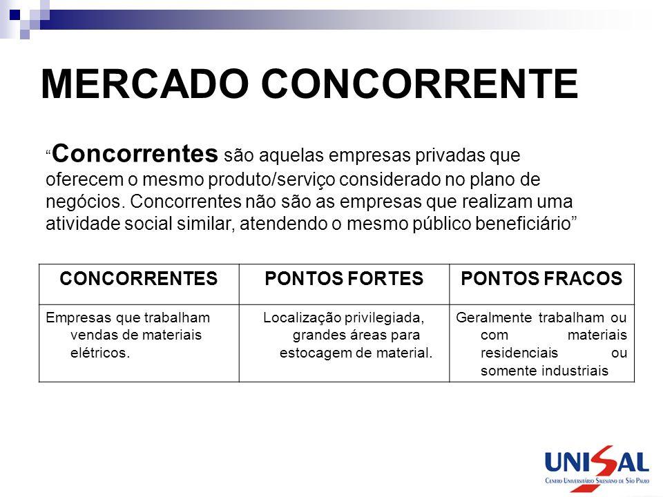 MERCADO CONCORRENTE Concorrentes são aquelas empresas privadas que oferecem o mesmo produto/serviço considerado no plano de negócios. Concorrentes não