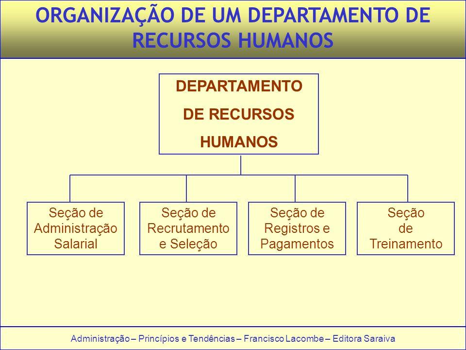 Administração – Princípios e Tendências – Francisco Lacombe – Editora Saraiva ORGANIZAÇÃO DE UM DEPARTAMENTO DE RECURSOS HUMANOS DEPARTAMENTO DE RECUR