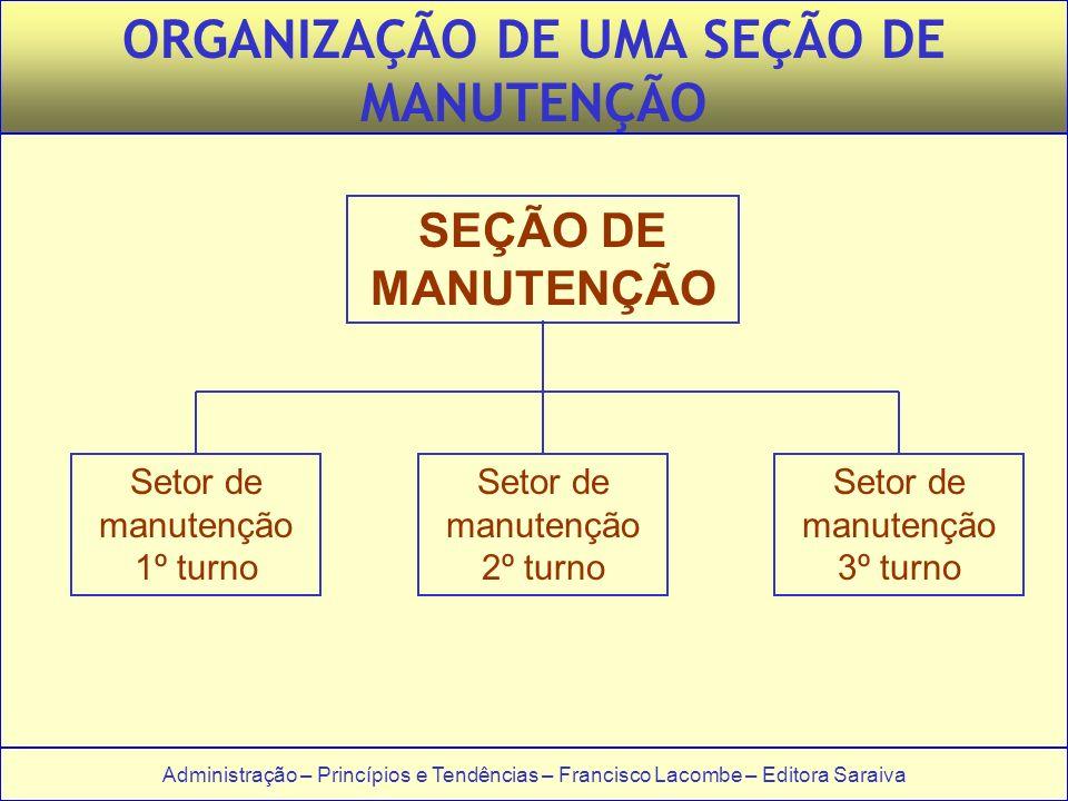 Administração – Princípios e Tendências – Francisco Lacombe – Editora Saraiva ORGANIZAÇÃO DE UMA SEÇÃO DE MANUTENÇÃO SEÇÃO DE MANUTENÇÃO Setor de manu