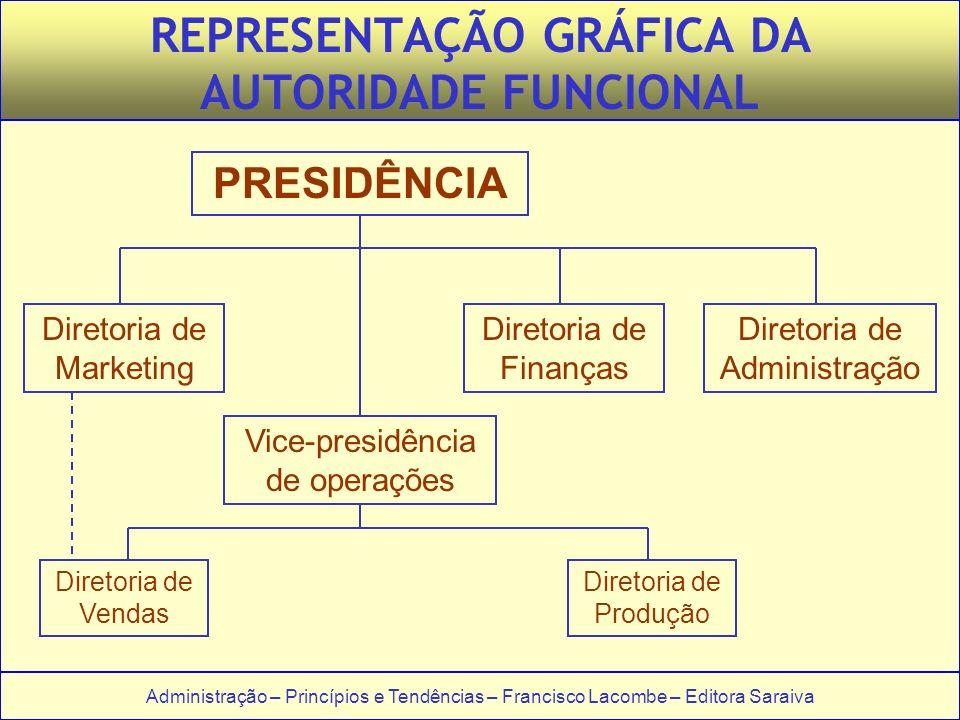 Administração – Princípios e Tendências – Francisco Lacombe – Editora Saraiva REPRESENTAÇÃO GRÁFICA DA AUTORIDADE FUNCIONAL PRESIDÊNCIA Diretoria de M