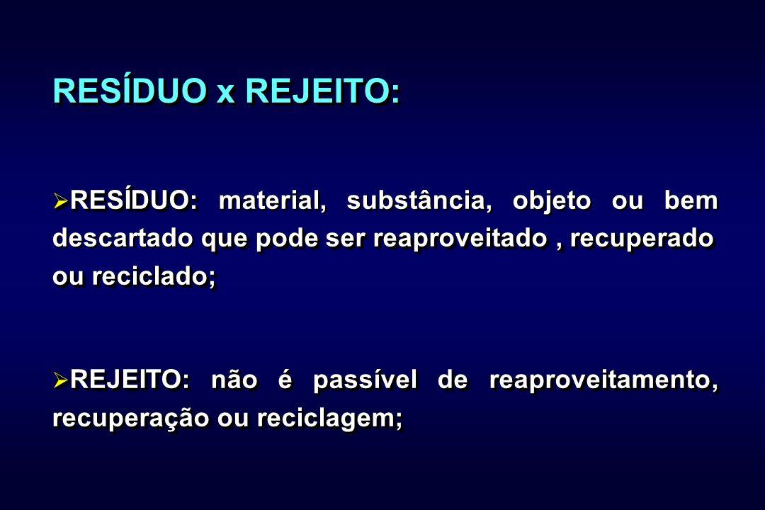 RESÍDUO x REJEITO: RESÍDUO: que pode ser reaproveitado, recuperado RESÍDUO: material, substância, objeto ou bem descartado que pode ser reaproveitado, recuperado ou reciclado; REJEITO: não é passível de reaproveitamento, recuperação ou reciclagem; REJEITO: não é passível de reaproveitamento, recuperação ou reciclagem; RESÍDUO x REJEITO: RESÍDUO: que pode ser reaproveitado, recuperado RESÍDUO: material, substância, objeto ou bem descartado que pode ser reaproveitado, recuperado ou reciclado; REJEITO: não é passível de reaproveitamento, recuperação ou reciclagem; REJEITO: não é passível de reaproveitamento, recuperação ou reciclagem;