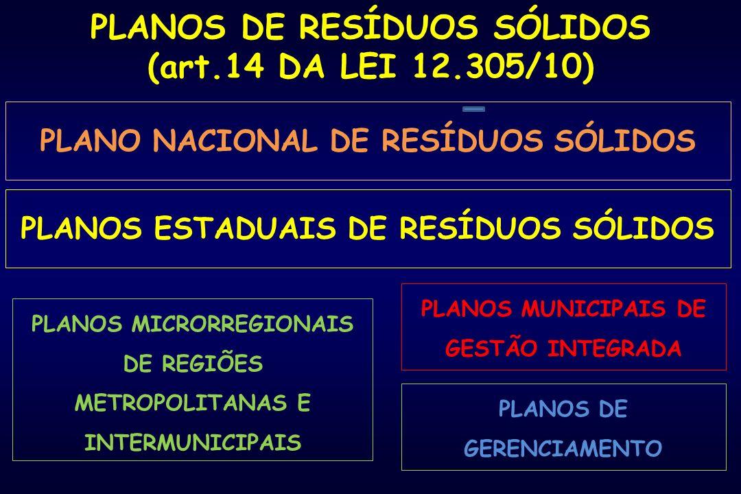 PLANO NACIONAL DE RESÍDUOS SÓLIDOS PLANOS ESTADUAIS DE RESÍDUOS SÓLIDOS PLANOS MICRORREGIONAIS DE REGIÕES METROPOLITANAS E INTERMUNICIPAIS PLANOS MUNICIPAIS DE GESTÃO INTEGRADA PLANOS DE GERENCIAMENTO PLANOS DE RESÍDUOS SÓLIDOS (art.14 DA LEI 12.305/10)