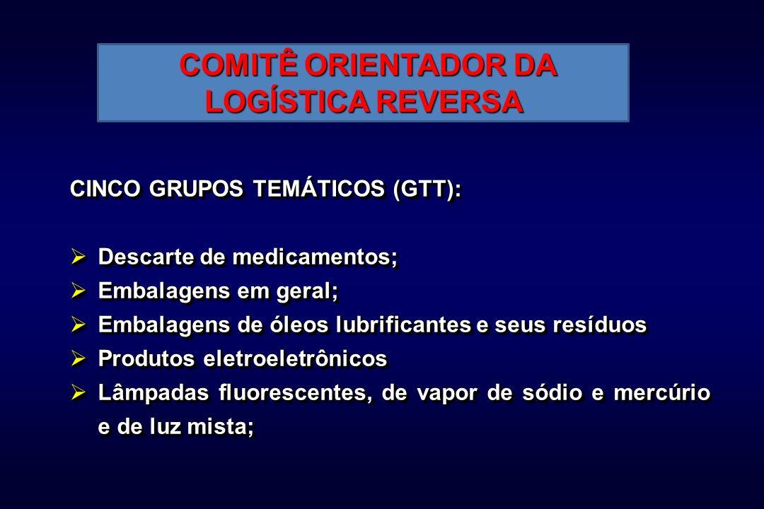COMITÊ ORIENTADOR DA LOGÍSTICA REVERSA COMITÊ ORIENTADOR DA LOGÍSTICA REVERSA CINCO GRUPOS TEMÁTICOS (GTT): Descarte de medicamentos; Descarte de medicamentos; Embalagens em geral; Embalagens em geral; Embalagens de óleos lubrificantes e seus resíduos Embalagens de óleos lubrificantes e seus resíduos Produtos eletroeletrônicos Produtos eletroeletrônicos Lâmpadas fluorescentes, de vapor de sódio e mercúrio e de luz mista; Lâmpadas fluorescentes, de vapor de sódio e mercúrio e de luz mista; CINCO GRUPOS TEMÁTICOS (GTT): Descarte de medicamentos; Descarte de medicamentos; Embalagens em geral; Embalagens em geral; Embalagens de óleos lubrificantes e seus resíduos Embalagens de óleos lubrificantes e seus resíduos Produtos eletroeletrônicos Produtos eletroeletrônicos Lâmpadas fluorescentes, de vapor de sódio e mercúrio e de luz mista; Lâmpadas fluorescentes, de vapor de sódio e mercúrio e de luz mista;