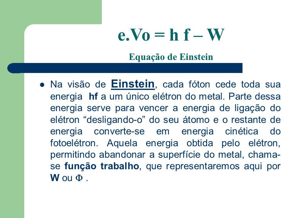 Na visão de Einstein, cada fóton cede toda sua energia hf a um único elétron do metal.