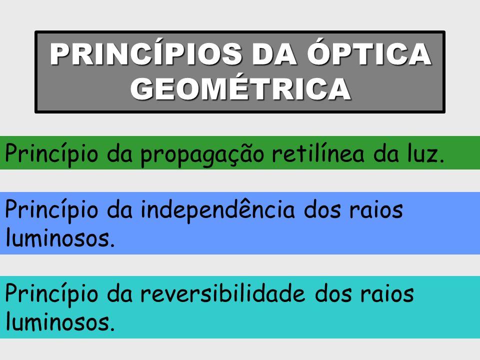 PRINCÍPIOS DA ÓPTICA GEOMÉTRICA Princípio da propagação retilínea da luz. Princípio da independência dos raios luminosos. Princípio da reversibilidade