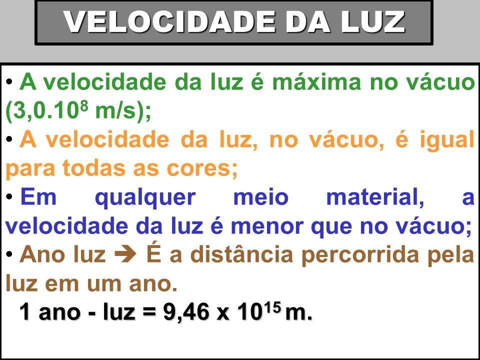 VELOCIDADE DA LUZ A velocidade da luz é máxima no vácuo (3,0.10 8 m/s); A velocidade da luz, no vácuo, é igual para todas as cores; Em qualquer meio m