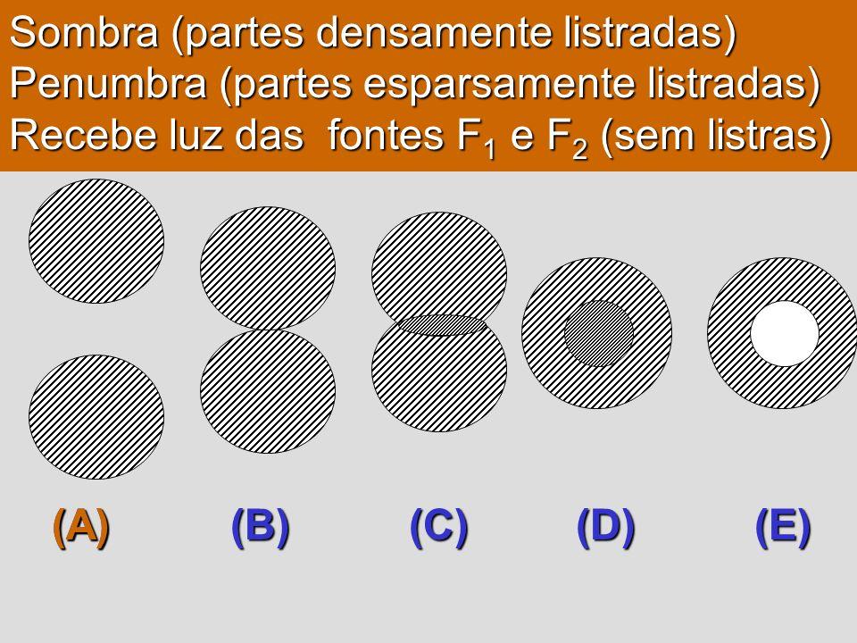 Sombra (partes densamente listradas) Penumbra (partes esparsamente listradas) Recebe luz das fontes F 1 e F 2 (sem listras) (A) (B) (C) (D) (E) (A)