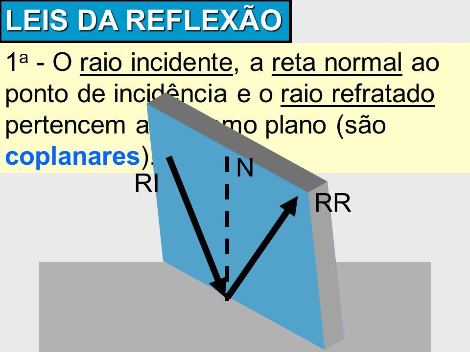 LEIS DA REFLEXÃO 1 a - O raio incidente, a reta normal ao ponto de incidência e o raio refratado pertencem ao mesmo plano (são coplanares). RI RR N