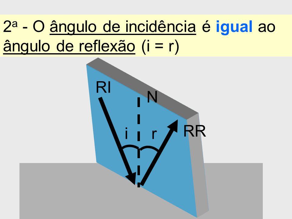 2 a - O ângulo de incidência é igual ao ângulo de reflexão (i = r) r RI RR N i