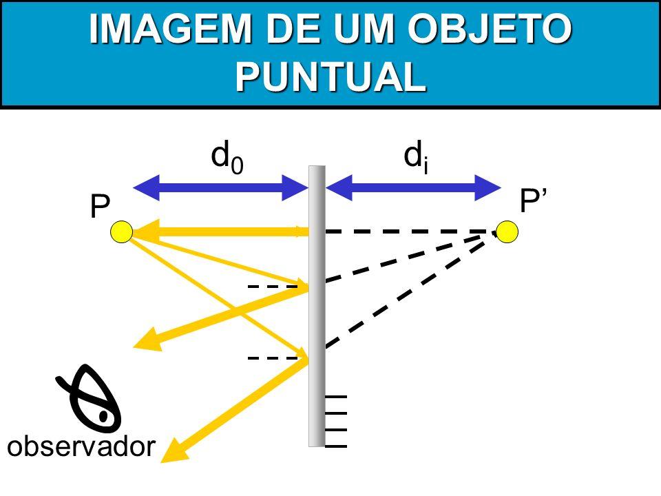 IMAGEM DE UM OBJETO PUNTUAL P d0d0 didi observador P