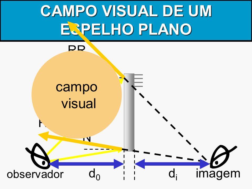CAMPO VISUAL DE UM ESPELHO PLANO observador imagem RR d0d0 didi N N campo visual