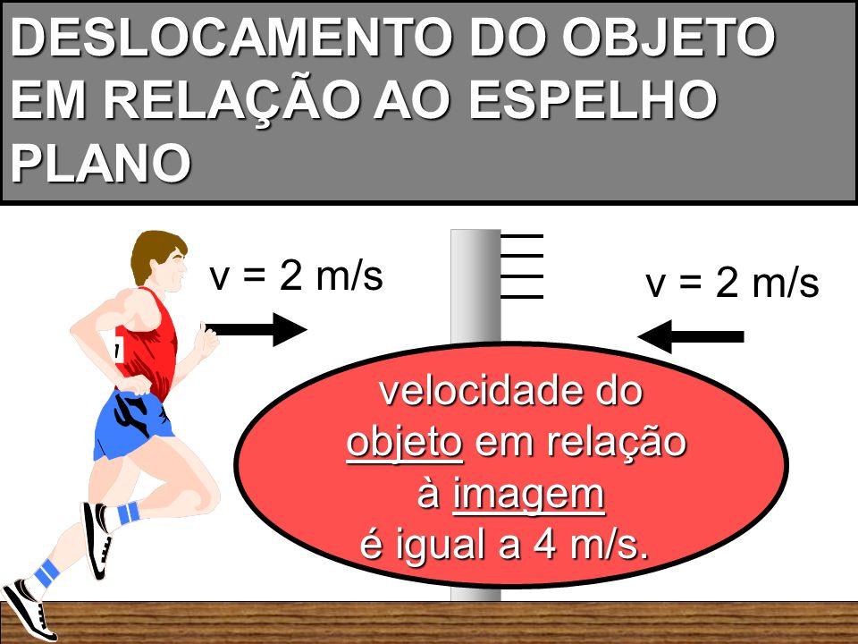 DESLOCAMENTO DO OBJETO EM RELAÇÃO AO ESPELHO PLANO v = 2 m/s velocidade do objeto em relação objeto em relação à imagem à imagem é igual a 4 m/s.