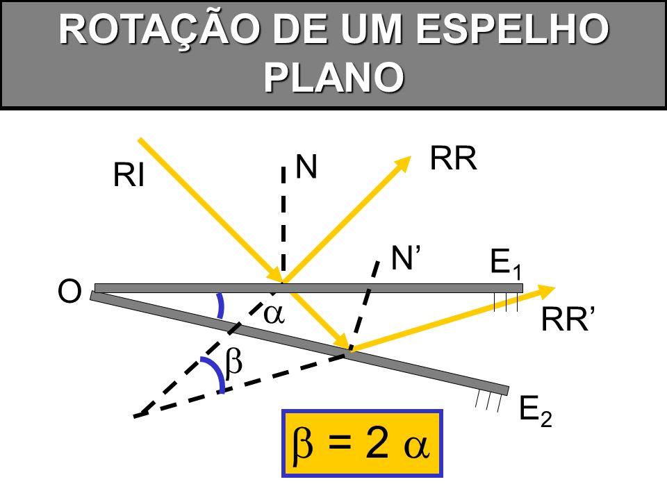 ROTAÇÃO DE UM ESPELHO PLANO O RI RR RR E1E1 E2E2 N N = 2