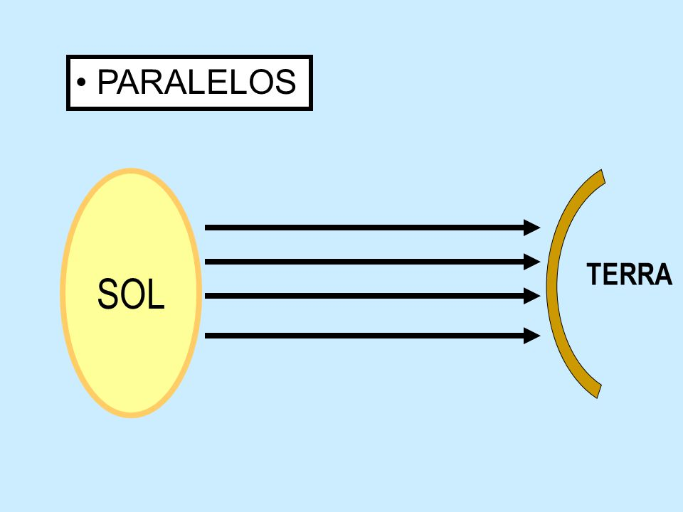 I1I1 TRANSLAÇÃO DE UM ESPELHO PLANO 12 X = 1 cm 2 cm 3 cm objeto I2I2 D = 2 X