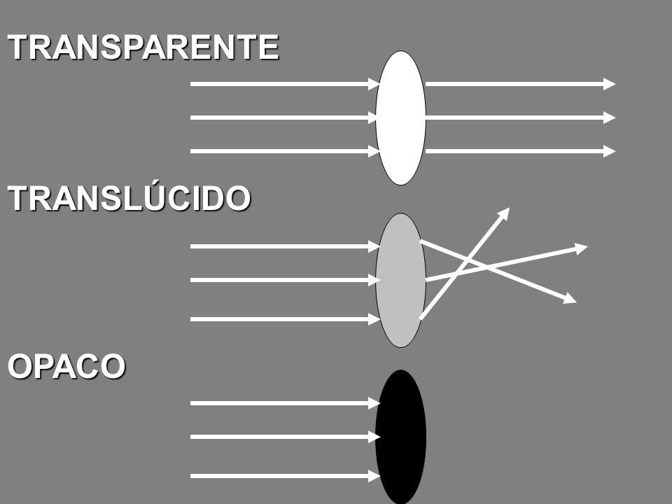 REFLEXÃO DA LUZ REGULAR ESPECULAR REGULAR OU ESPECULAR IRREGULAR DIFUSA IRREGULAR OU DIFUSA Ex.: espelho