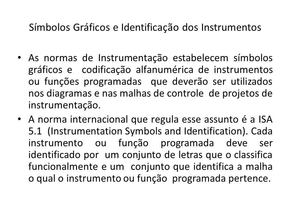 Símbolos Gráficos e Identificação dos Instrumentos As normas de Instrumentação estabelecem símbolos gráficos e codificação alfanumérica de instrumento