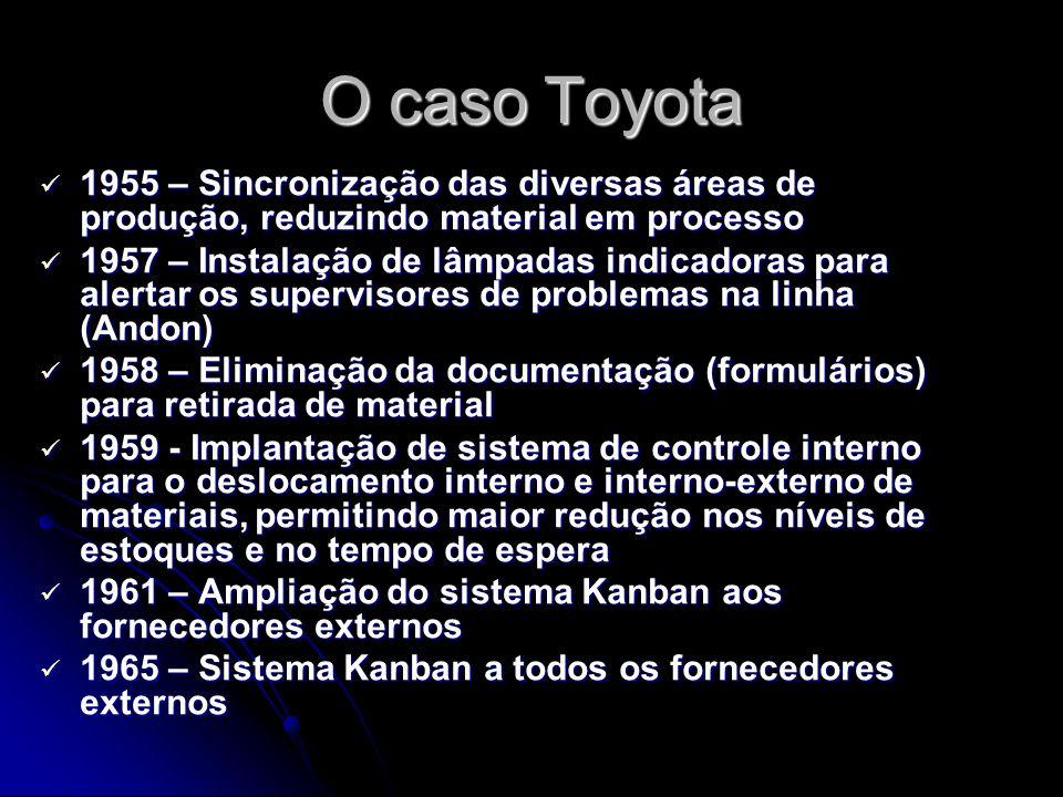 O caso Toyota 1955 – Sincronização das diversas áreas de produção, reduzindo material em processo 1955 – Sincronização das diversas áreas de produção,