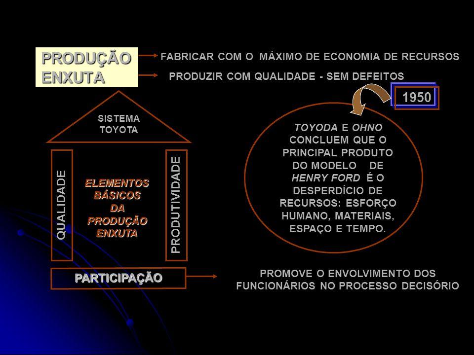 PRODUÇÃO ENXUTA FABRICAR COM O MÁXIMO DE ECONOMIA DE RECURSOS PRODUZIR COM QUALIDADE - SEM DEFEITOS SISTEMA TOYOTA QUALIDADE PARTICIPAÇÃO PRODUTIVIDADE ELEMENTOS BÁSICOS DA PRODUÇÃO ENXUTA PROMOVE O ENVOLVIMENTO DOS FUNCIONÁRIOS NO PROCESSO DECISÓRIO 1950 TOYODA E OHNO CONCLUEM QUE O PRINCIPAL PRODUTO DO MODELO DE HENRY FORD É O DESPERDÍCIO DE RECURSOS: ESFORÇO HUMANO, MATERIAIS, ESPAÇO E TEMPO.