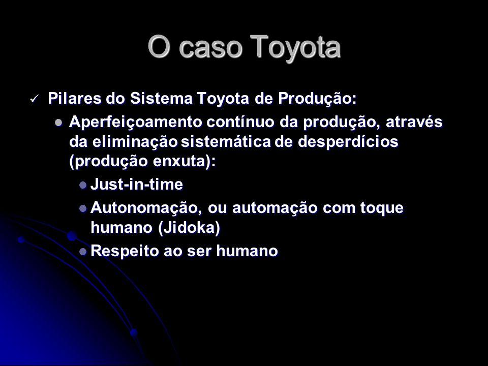 O caso Toyota Pilares do Sistema Toyota de Produção: Pilares do Sistema Toyota de Produção: Aperfeiçoamento contínuo da produção, através da eliminação sistemática de desperdícios (produção enxuta): Aperfeiçoamento contínuo da produção, através da eliminação sistemática de desperdícios (produção enxuta): Just-in-time Just-in-time Autonomação, ou automação com toque humano (Jidoka) Autonomação, ou automação com toque humano (Jidoka) Respeito ao ser humano Respeito ao ser humano