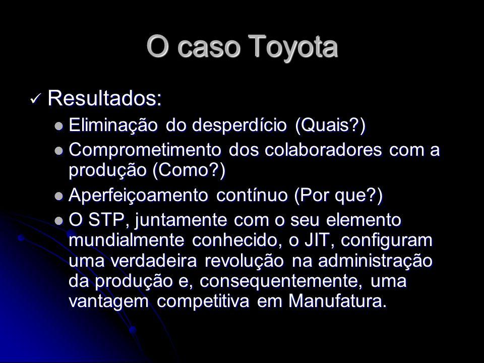 O caso Toyota Resultados: Resultados: Eliminação do desperdício (Quais?) Eliminação do desperdício (Quais?) Comprometimento dos colaboradores com a produção (Como?) Comprometimento dos colaboradores com a produção (Como?) Aperfeiçoamento contínuo (Por que?) Aperfeiçoamento contínuo (Por que?) O STP, juntamente com o seu elemento mundialmente conhecido, o JIT, configuram uma verdadeira revolução na administração da produção e, consequentemente, uma vantagem competitiva em Manufatura.