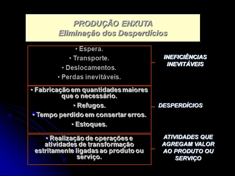 PRODUÇÃO ENXUTA Eliminação dos Desperdícios Espera.