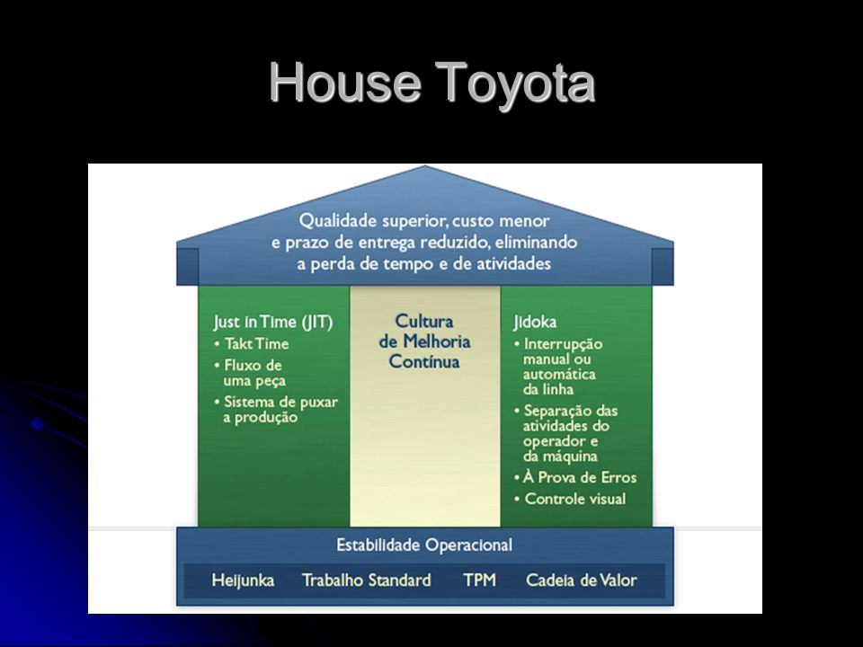 House Toyota