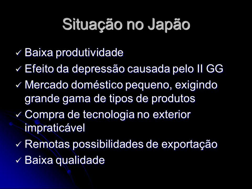 Situação no Japão Baixa produtividade Baixa produtividade Efeito da depressão causada pelo II GG Efeito da depressão causada pelo II GG Mercado domést