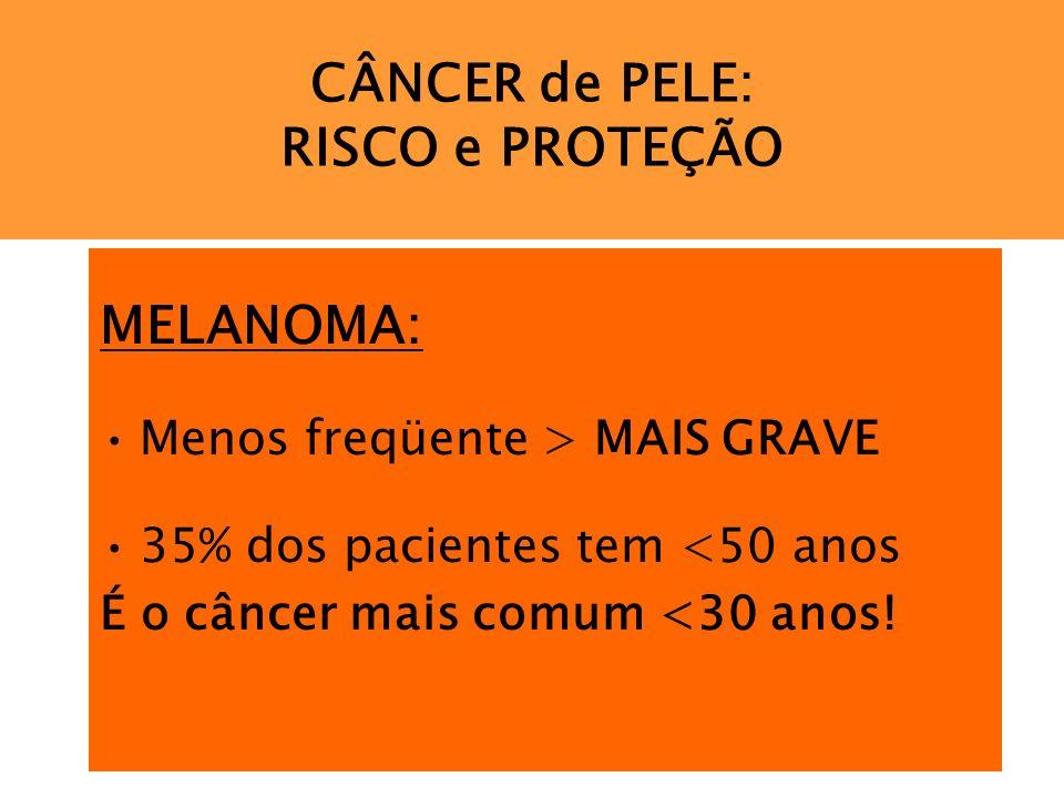 CÂNCER de PELE: RISCO e PROTEÇÃO MELANOMA: Menos freqüente > MAIS GRAVE 35% dos pacientes tem <50 anos É o câncer mais comum <30 anos!