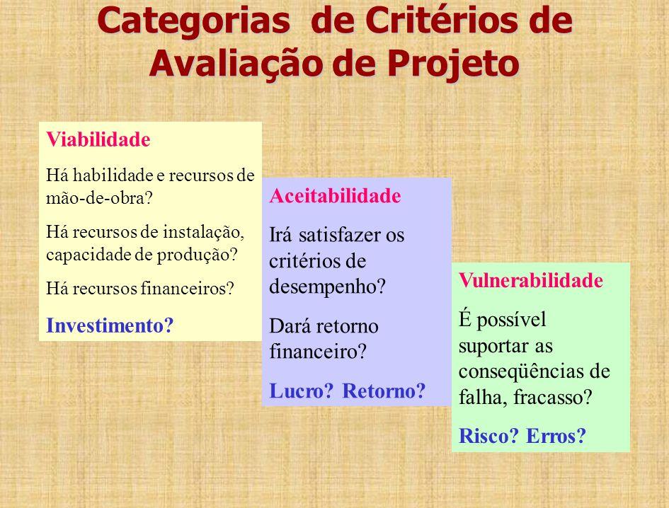 Projeto Risco Investimento Retorno Projeto Vulnerabilidade Viabilidade Aceitabilidade Projeto Quão seguro é? Qual o investimento? Qual o lucro? Catego