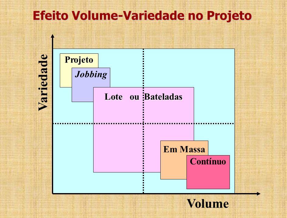 Projeto de Processos - Tipos de Processo Processos de Projeto; –Produtos bastante customizados.